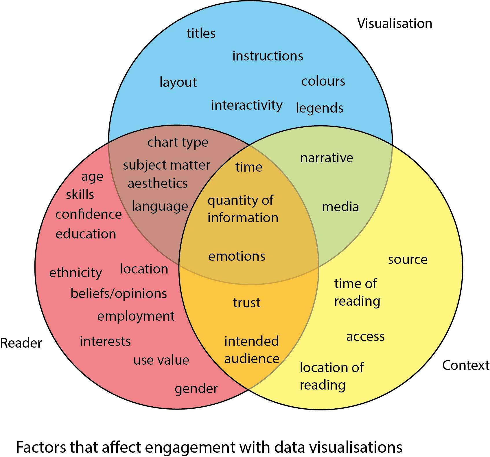 What Is A Venn Diagram The Challenge Of Visualising Qualitative Data Can A Venn Diagram