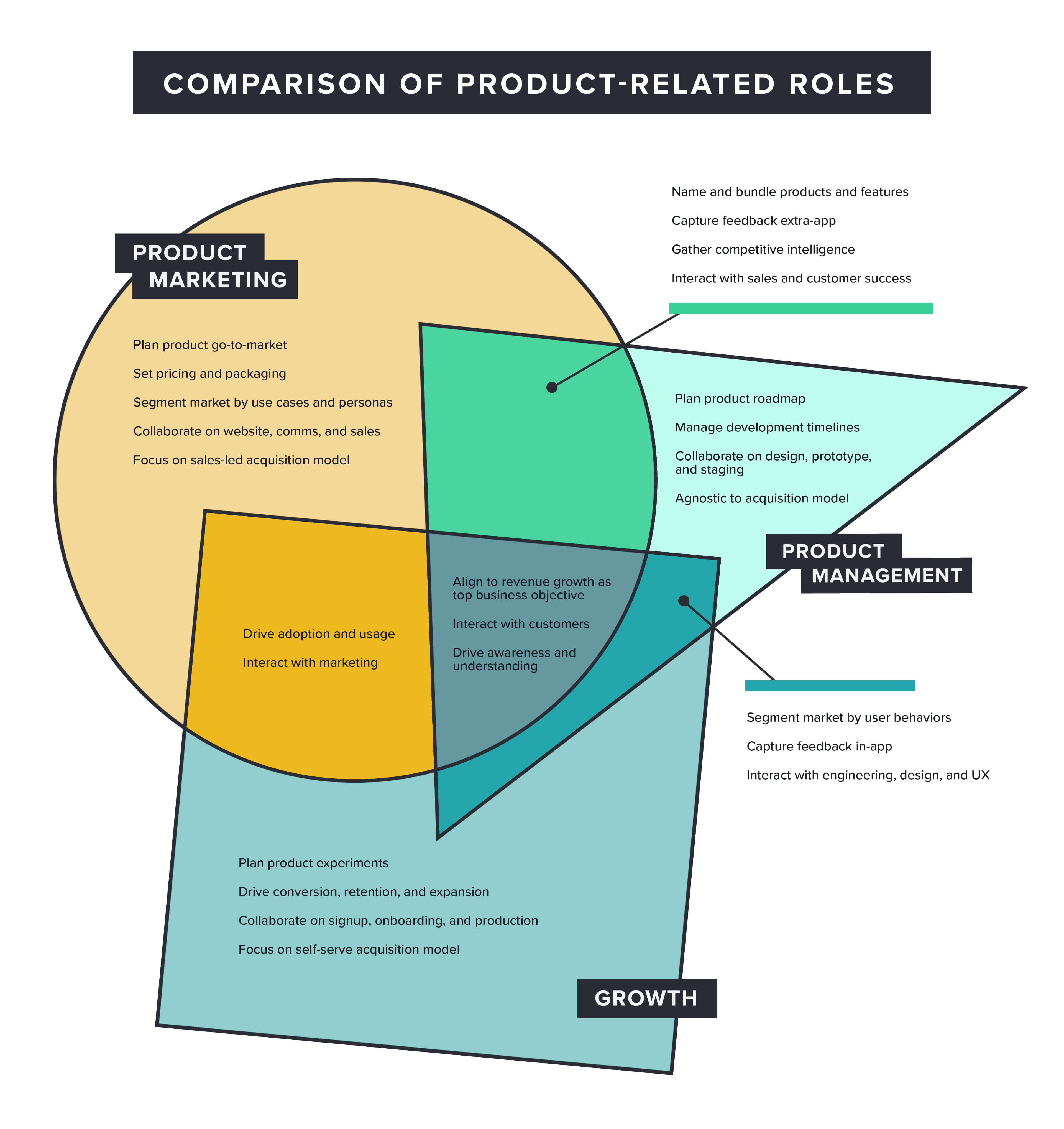 What Is A Venn Diagram Venn Diagram A Comparison Of Product Related Roles Productcraft