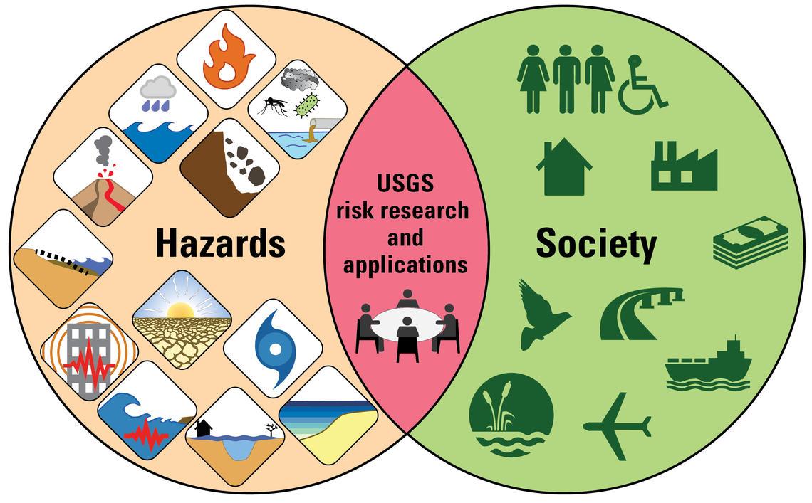 What Is A Venn Diagram Venn Diagram Hazards And Society