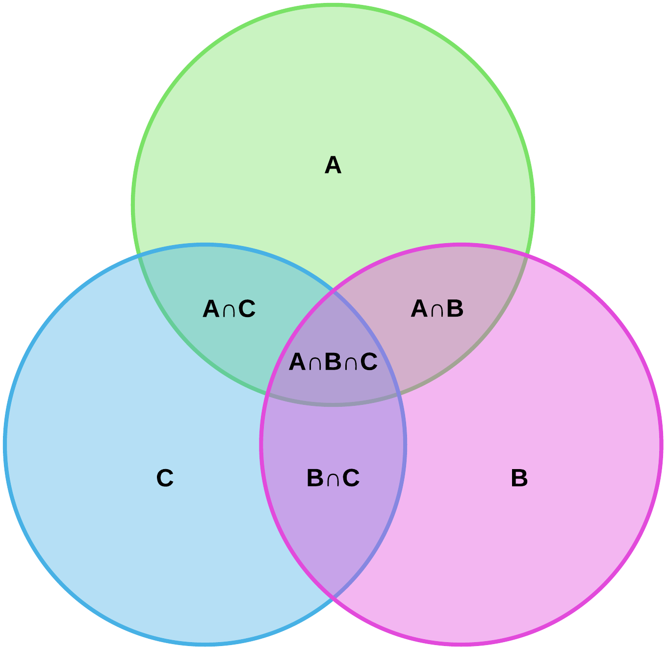 What Is A Venn Diagram Venn Diagram Symbols And Notation Lucidchart